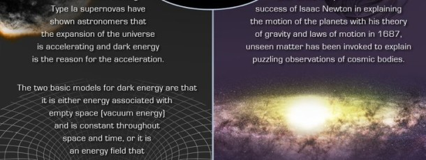 Dark Matter and Dark Energy Explained (infographic)